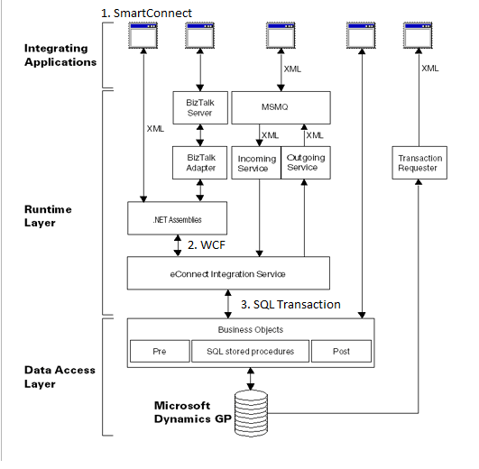 Figure 1: eConnect architecture from https://msdn.microsoft.com/en-us/library/aa973837.aspx